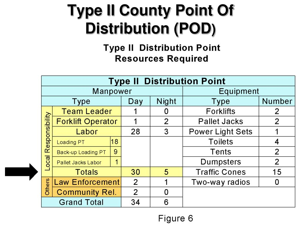 Type II County Point Of Distribution (POD