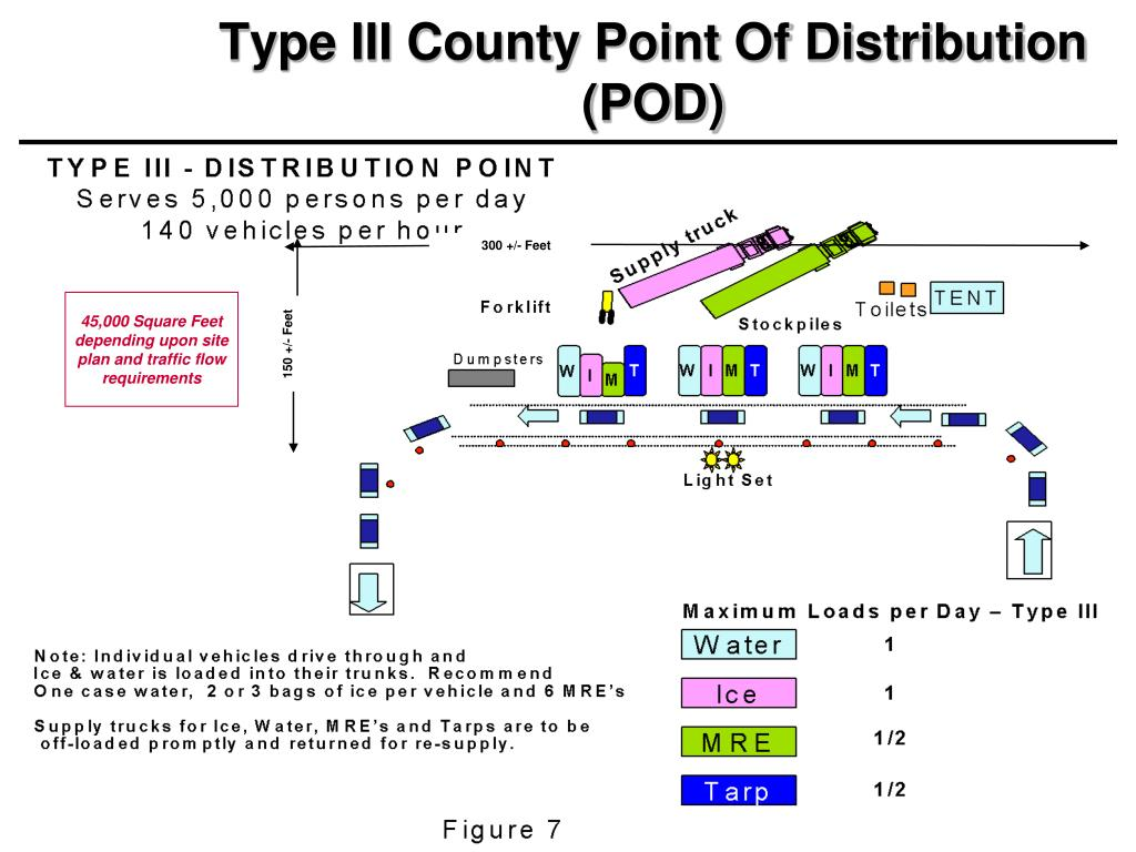 Type III County Point Of Distribution (POD)