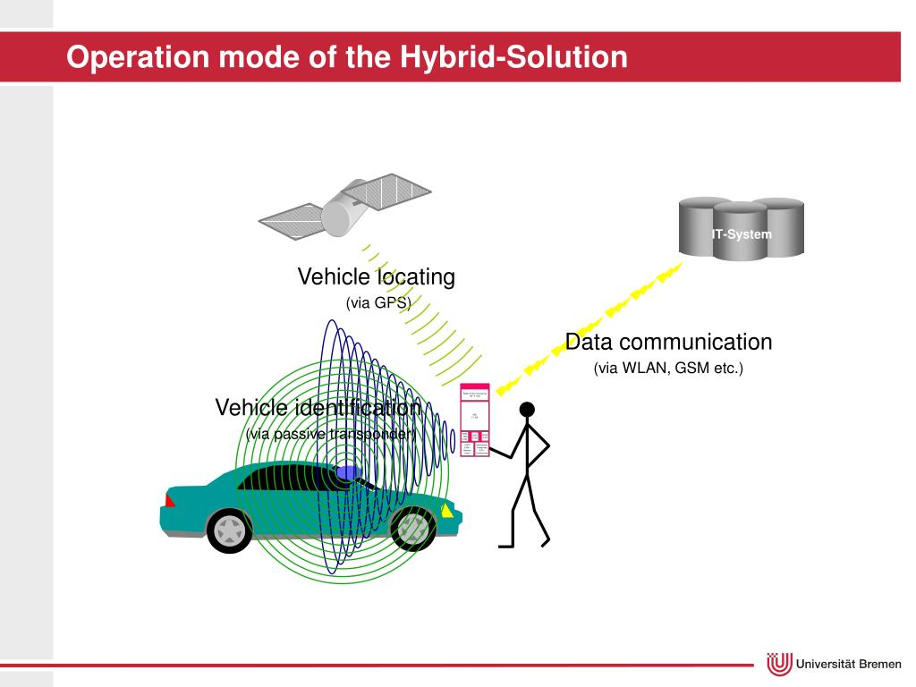 Operation mode of the Hybrid-Solution