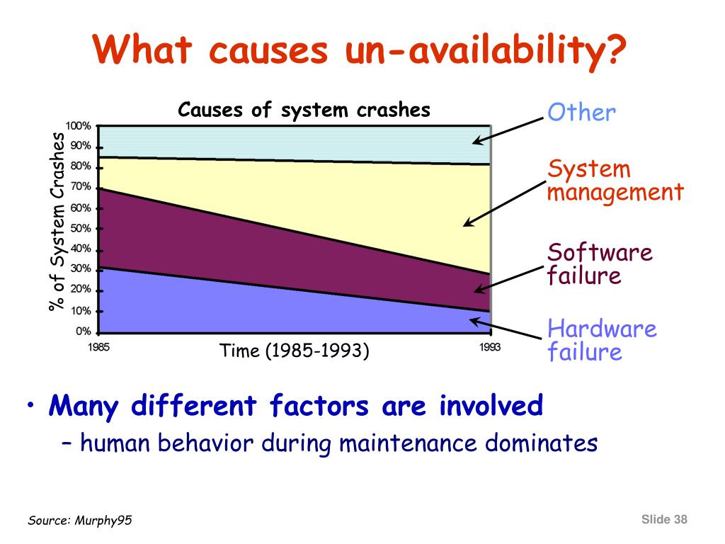 Causes of system crashes