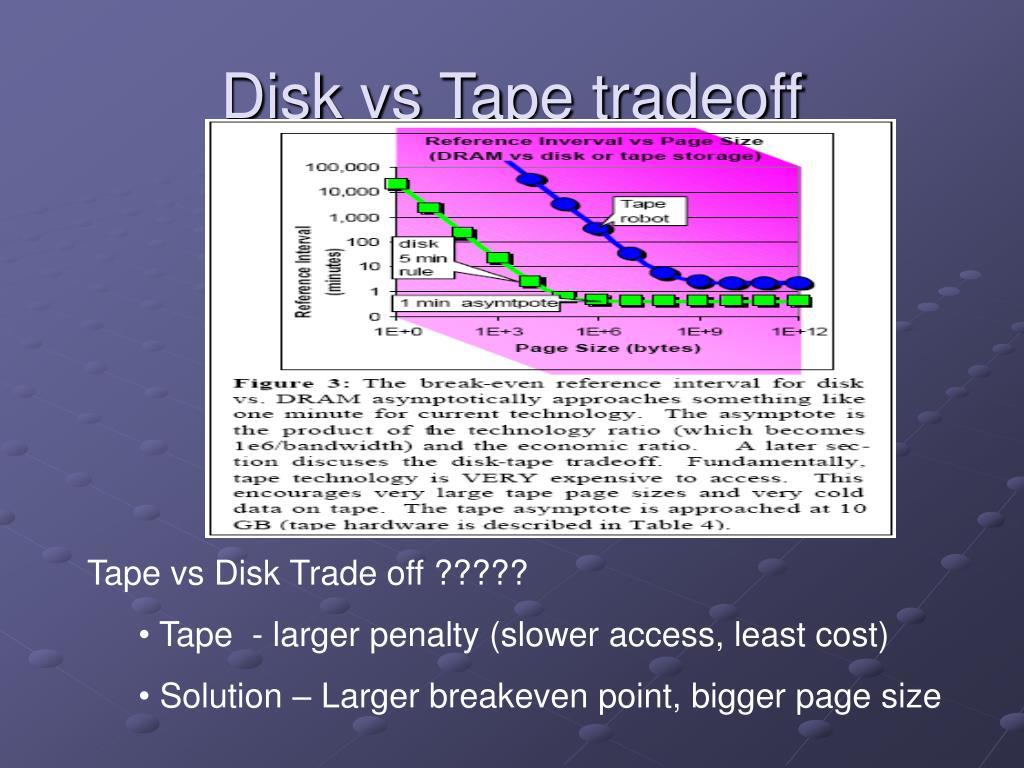 Disk vs Tape tradeoff
