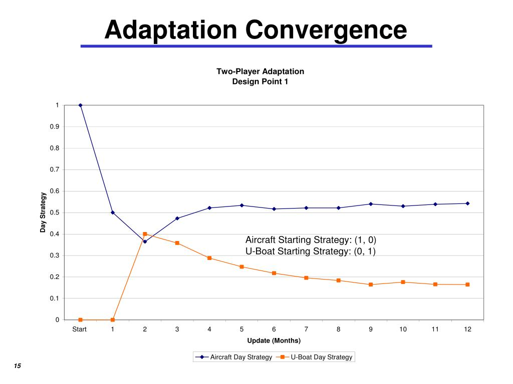 Adaptation Convergence