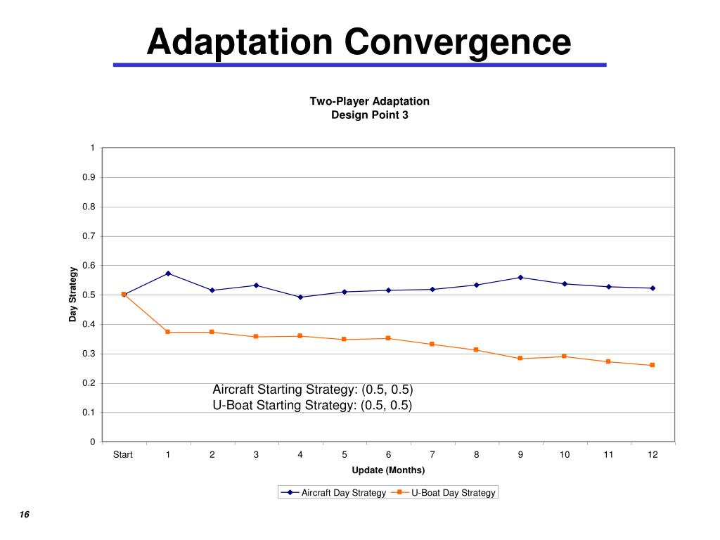 Adaptation Convergence