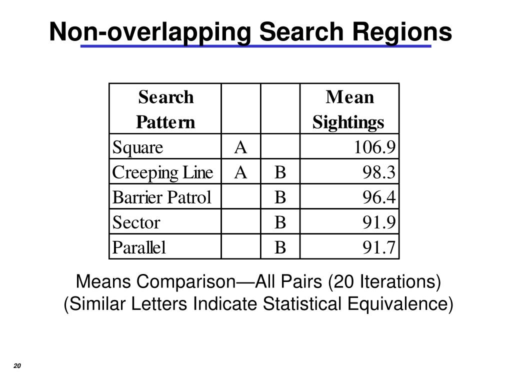 Non-overlapping Search Regions