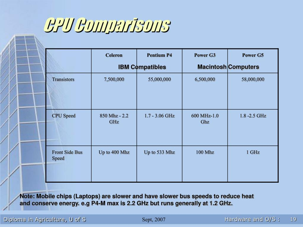 CPU Comparisons