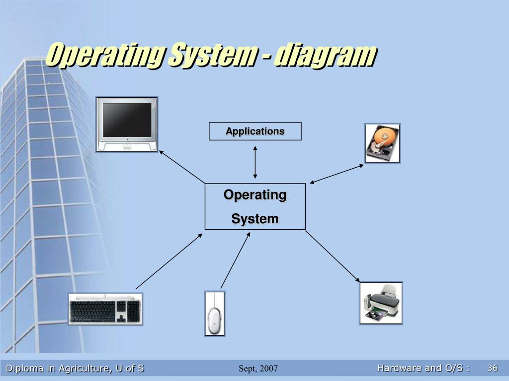 Operating System - diagram