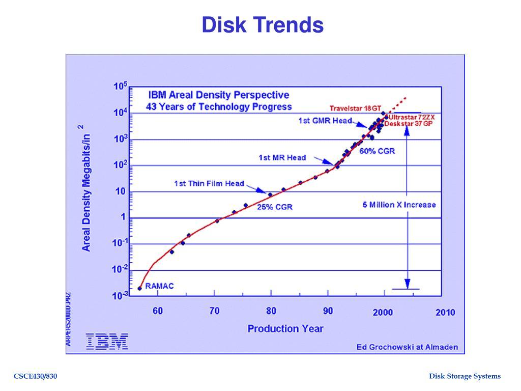Disk Trends