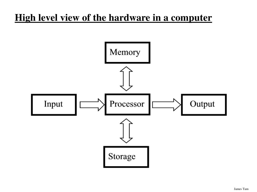 High level view of the hardware in a computer