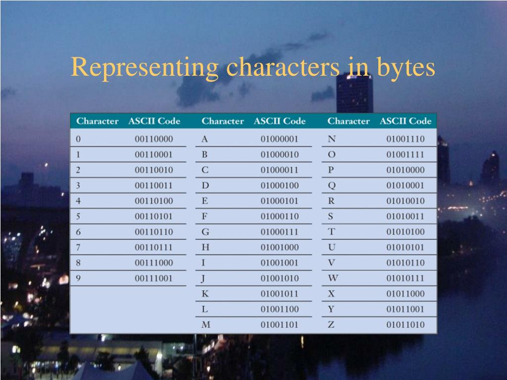 Representing characters in bytes
