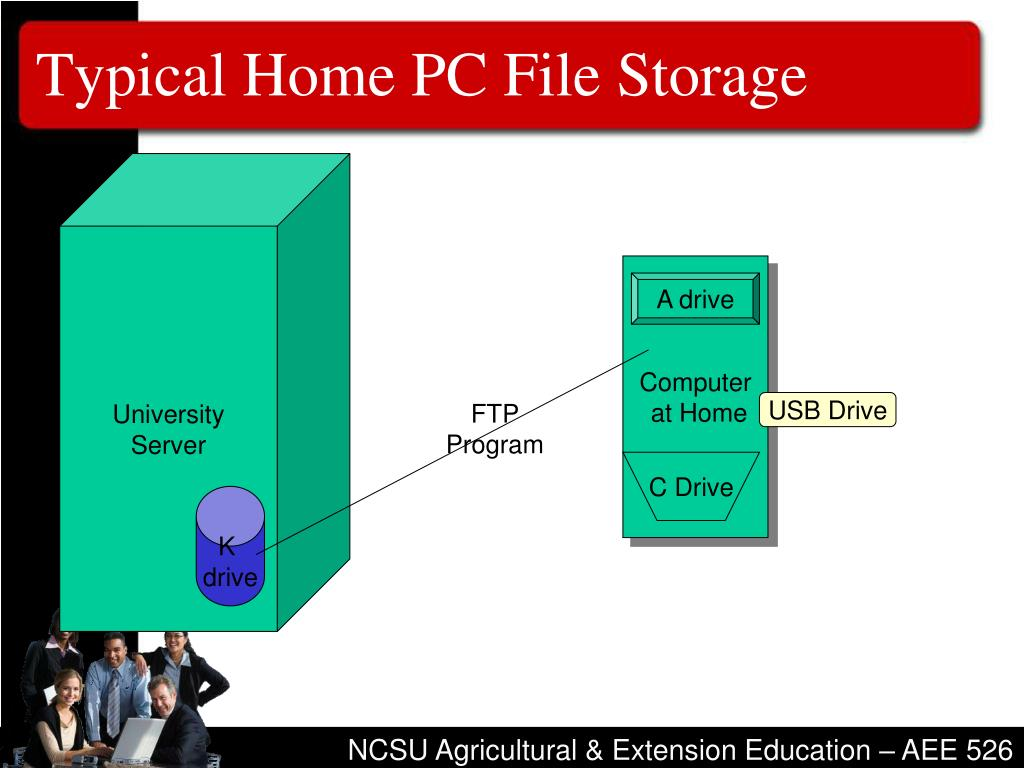 Typical Home PC File Storage