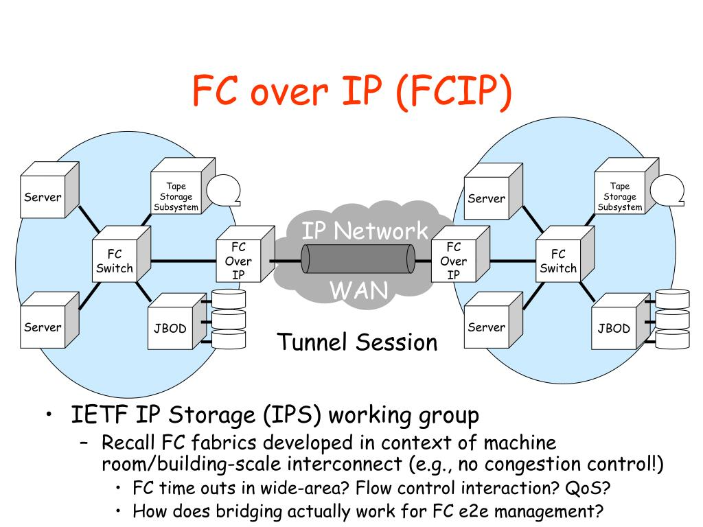 FC over IP (FCIP)