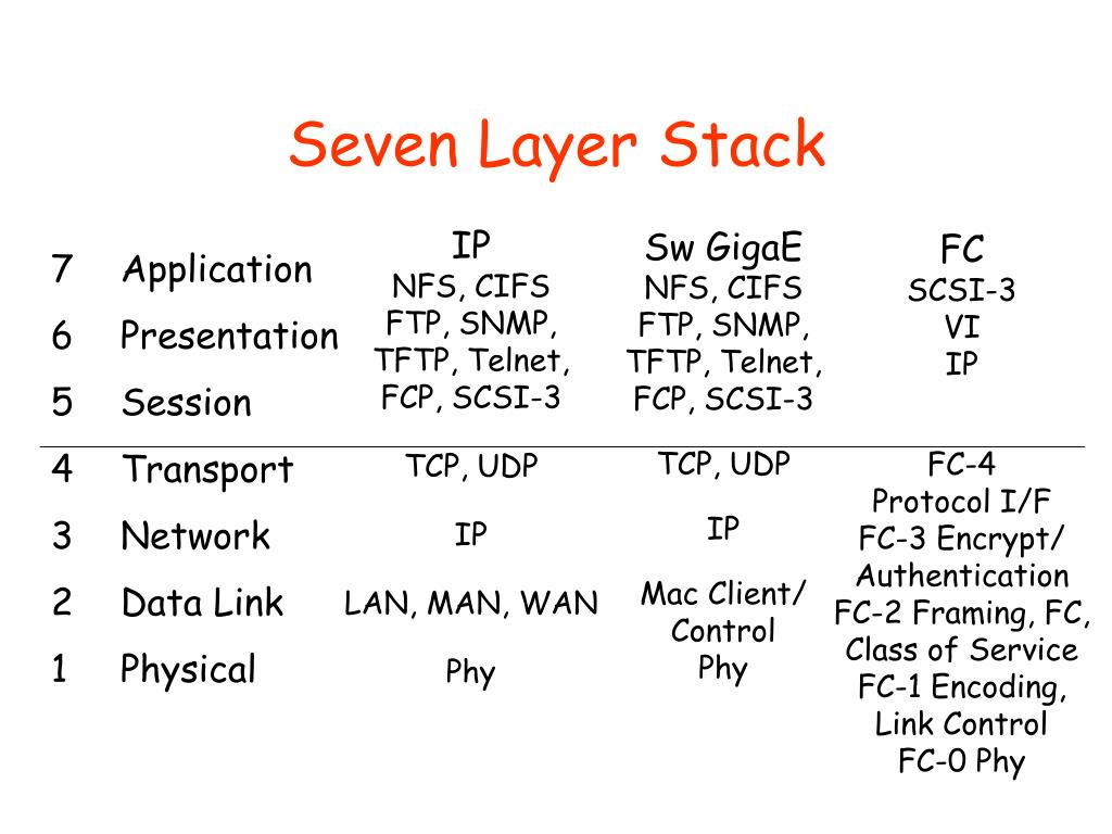 Seven Layer Stack