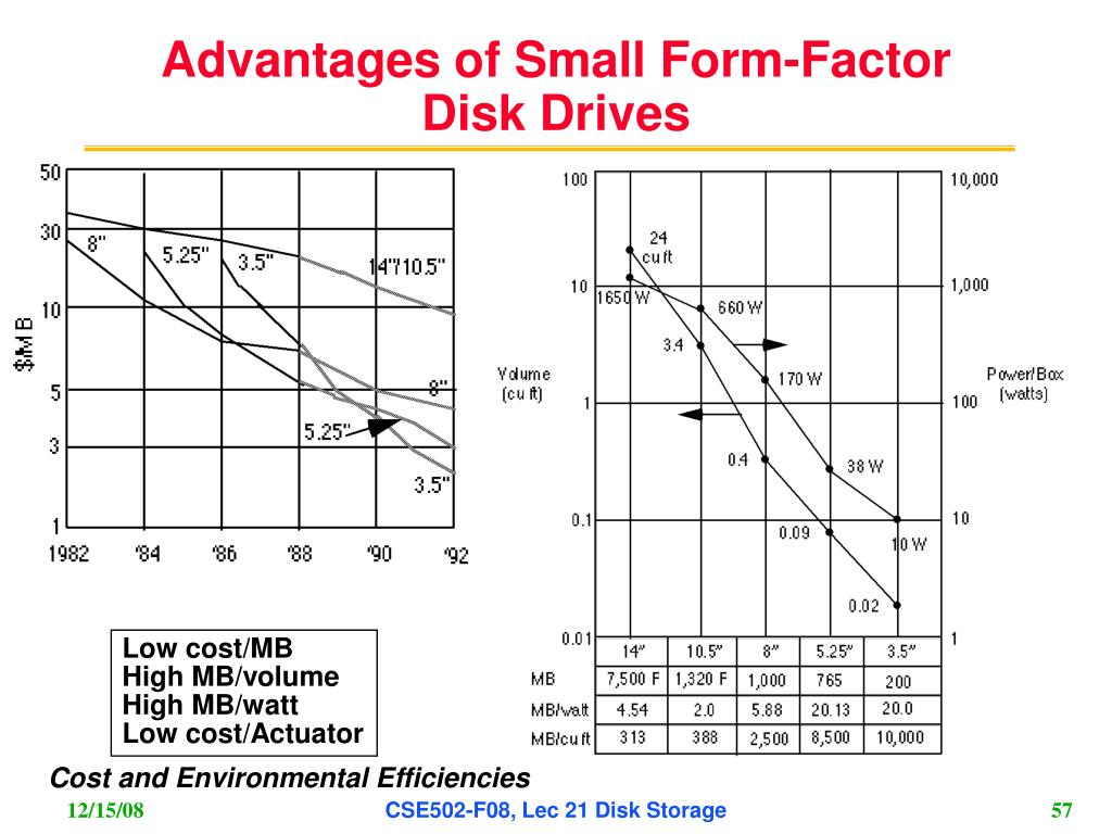 Advantages of Small Form-Factor Disk Drives