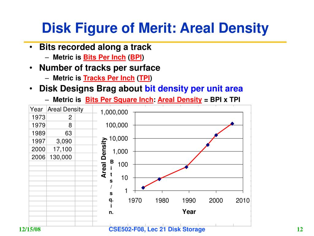 Disk Figure of Merit: Areal Density