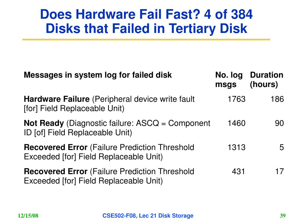 Does Hardware Fail Fast? 4 of 384 Disks that Failed in Tertiary Disk