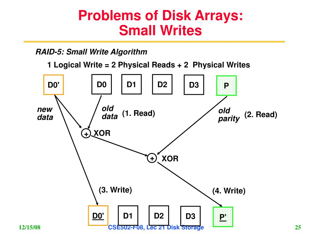 Problems of Disk Arrays: