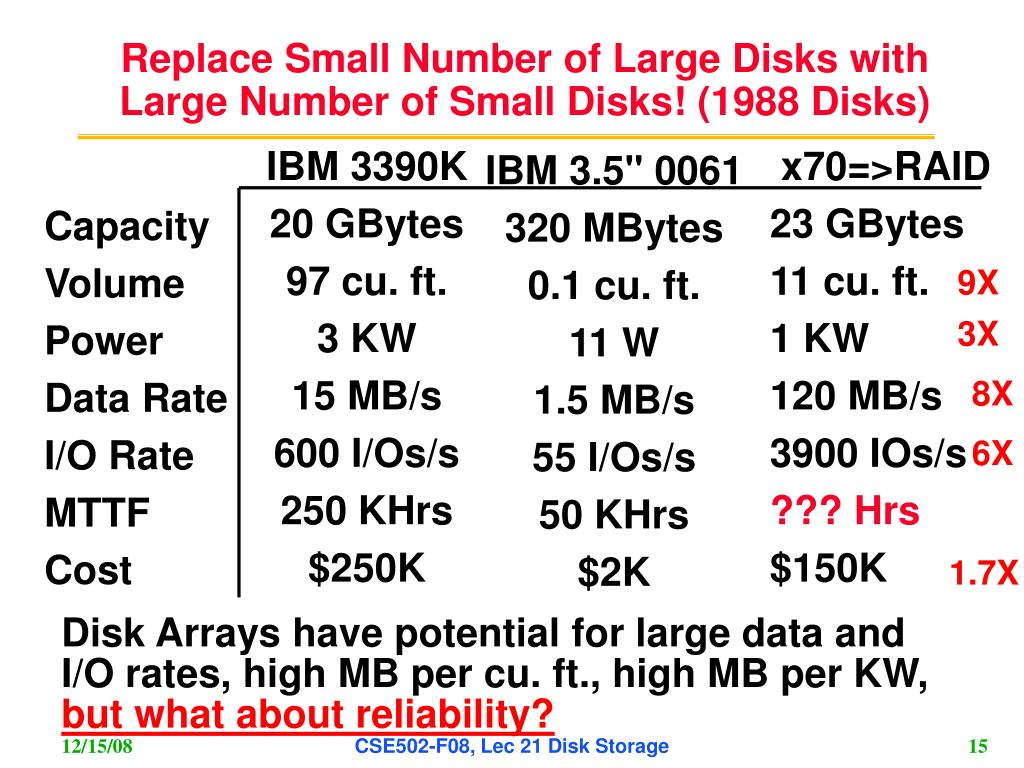 Replace Small Number of Large Disks with Large Number of Small Disks! (1988 Disks)