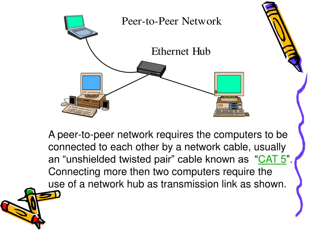 A peer-to-peer network requires the computers to be