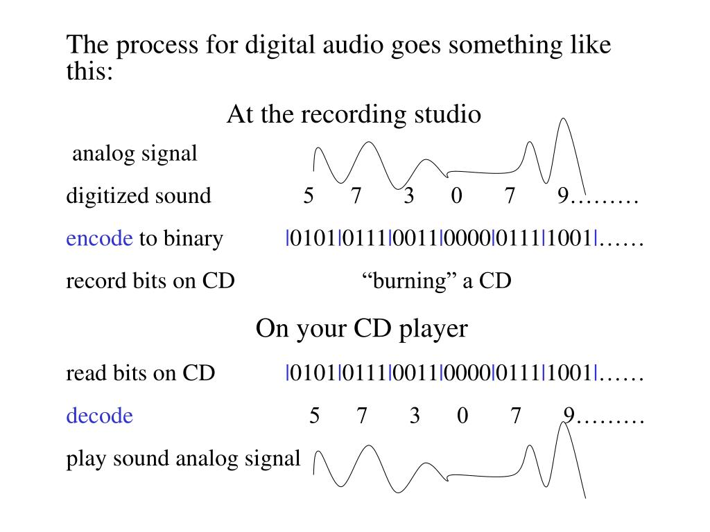 The process for digital audio goes something like this:
