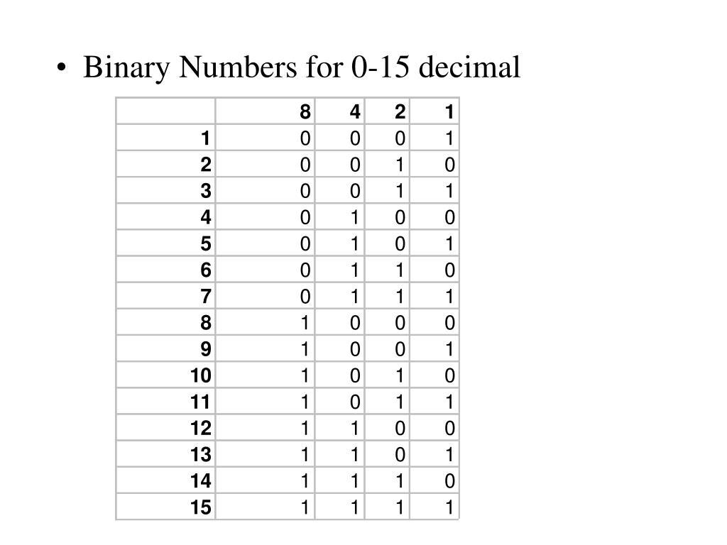 Binary Numbers for 0-15 decimal