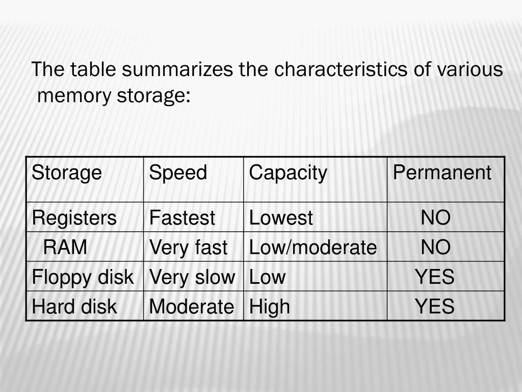 The table summarizes the characteristics of various