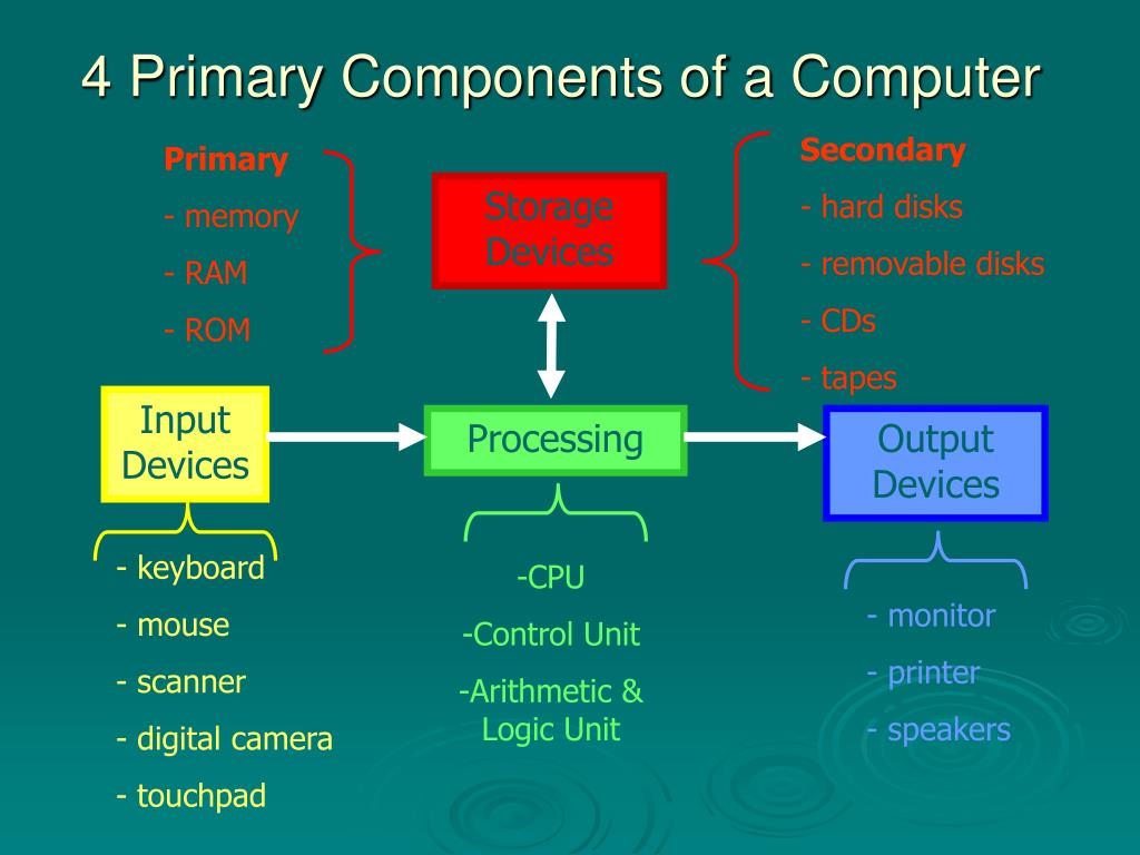 4 Primary Components of a Computer