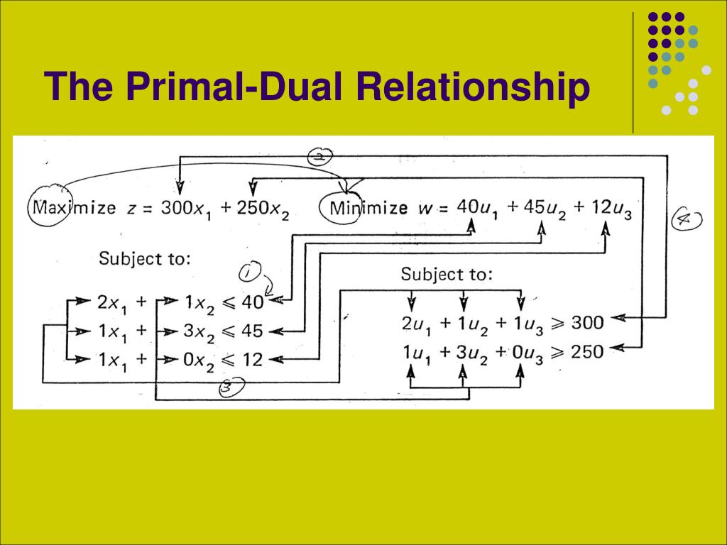 primal dual relationship operation research ppt