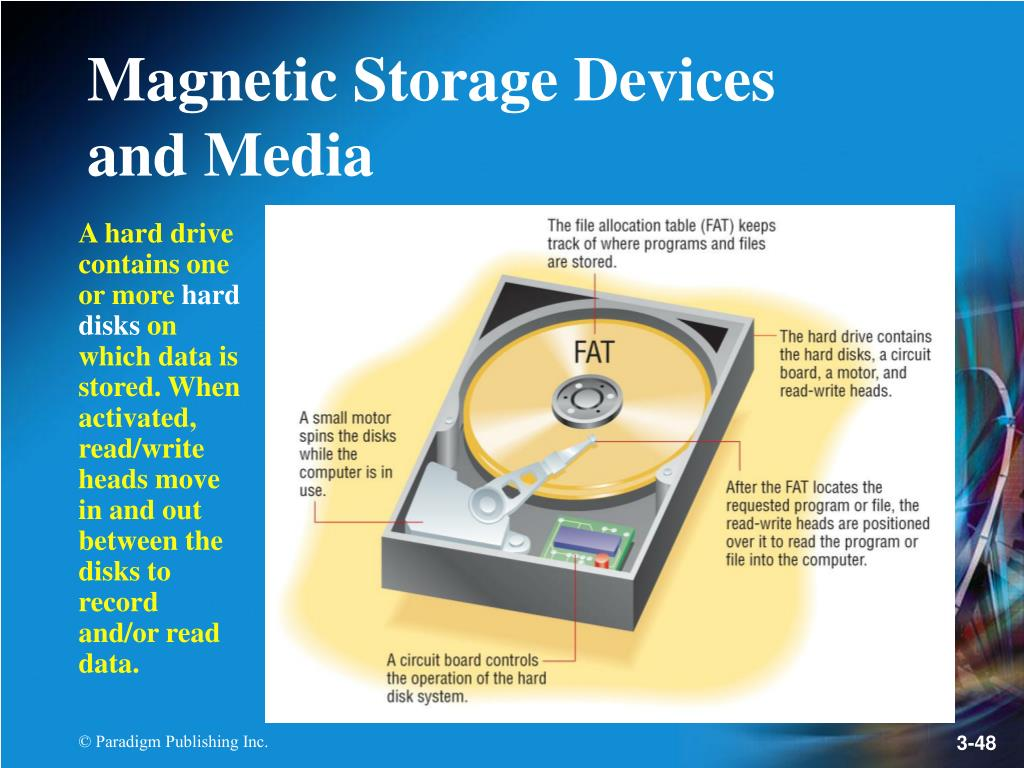 A hard drive contains one or more