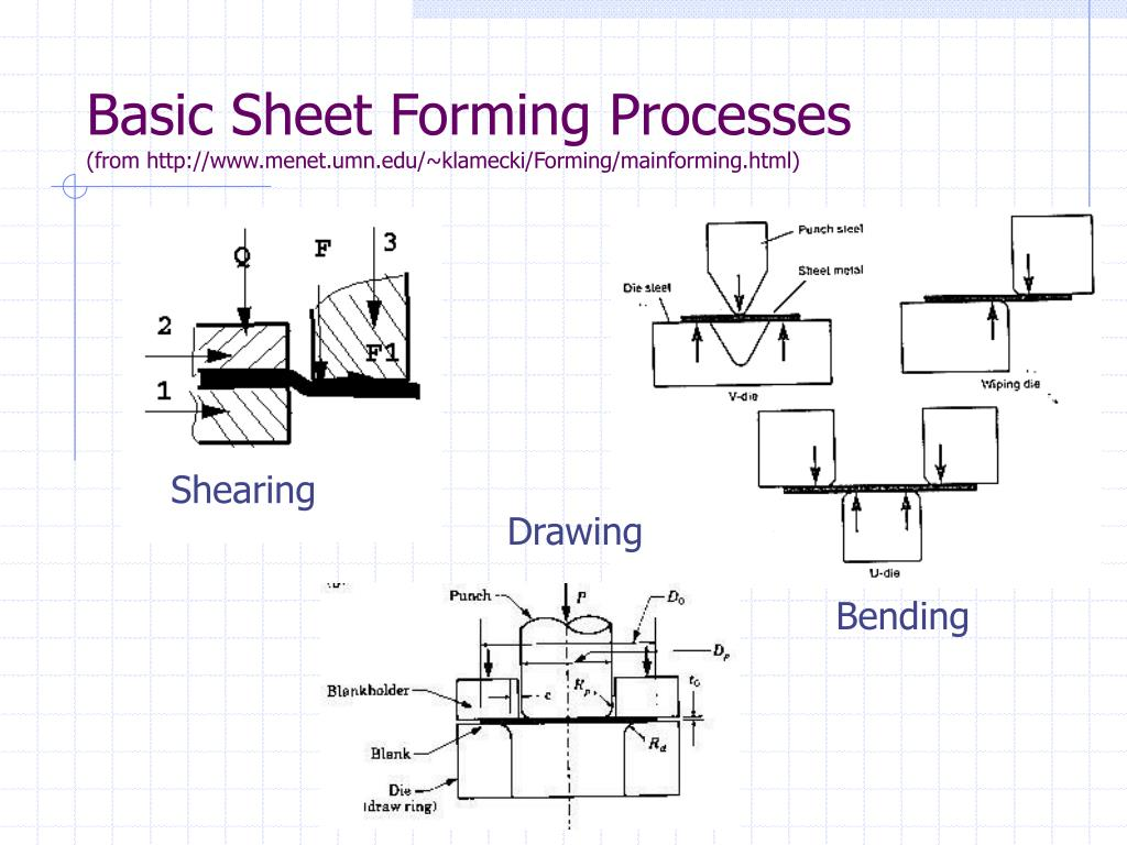 Basic Sheet Forming Processes