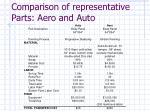 comparison of representative parts aero and auto