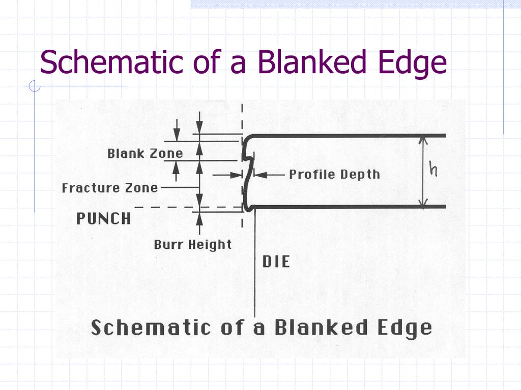 Schematic of a Blanked Edge