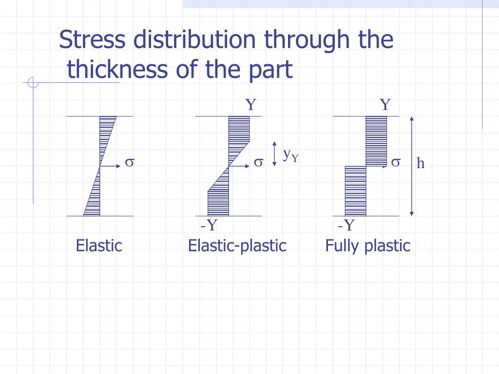 Stress distribution through the