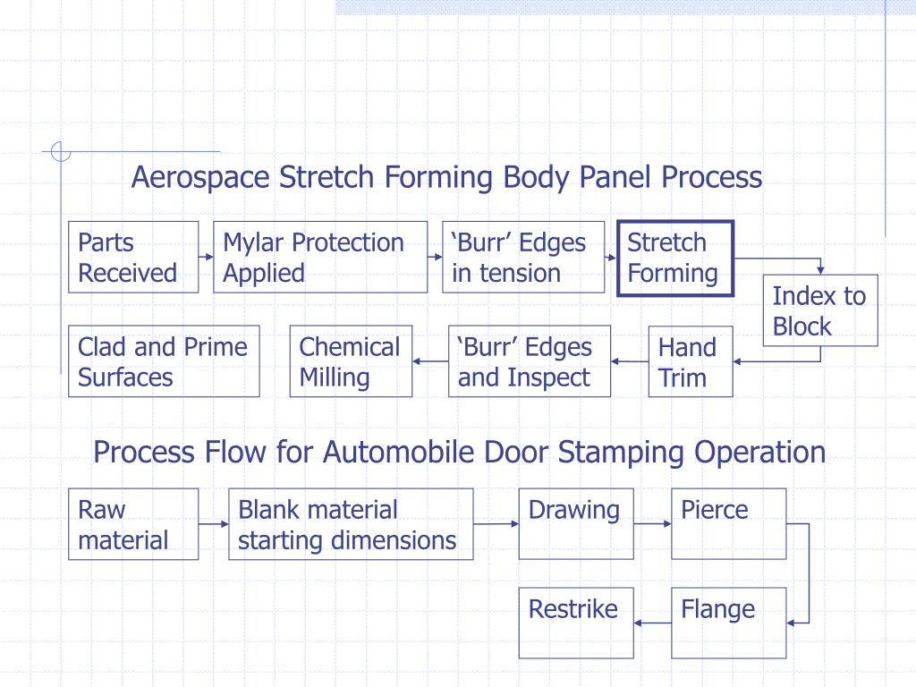 Aerospace Stretch Forming Body Panel Process
