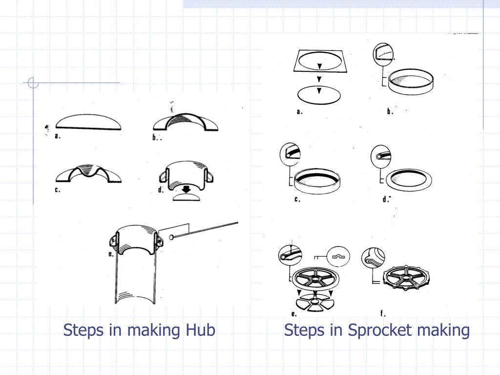 Steps in making Hub