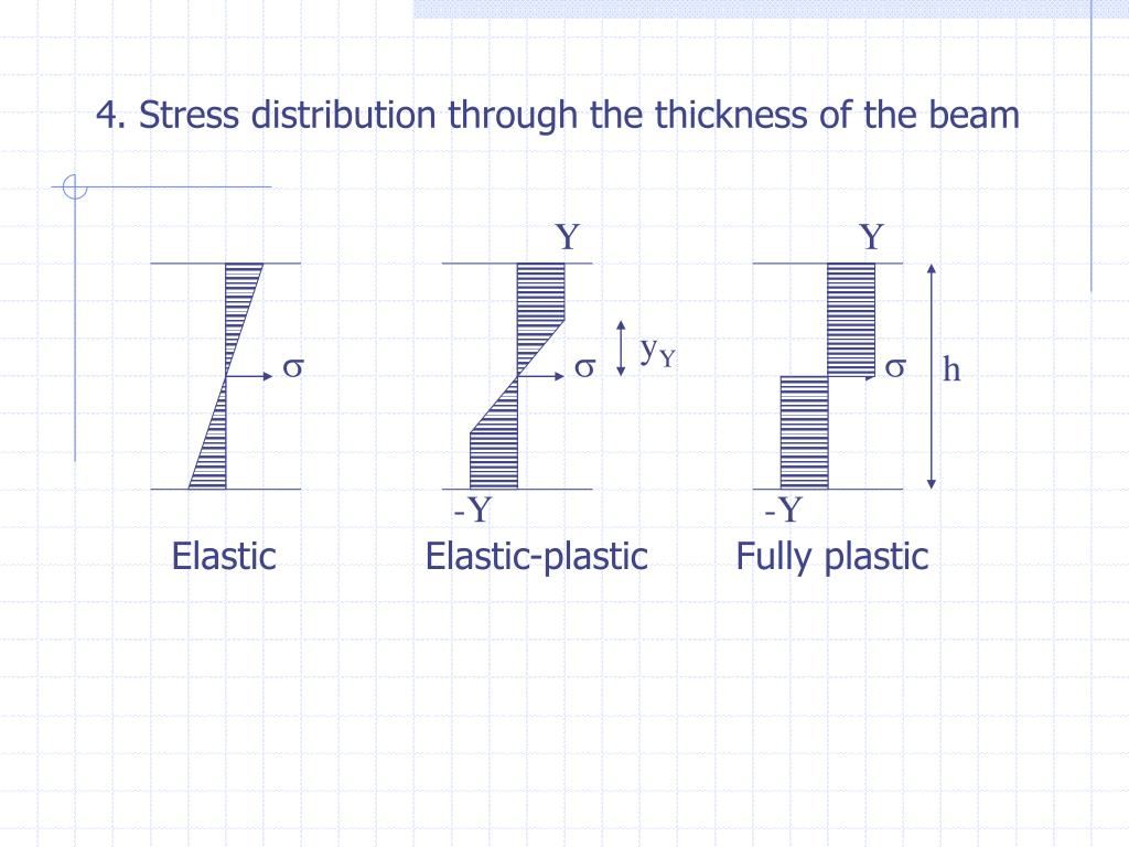 4. Stress distribution through the thickness of the beam
