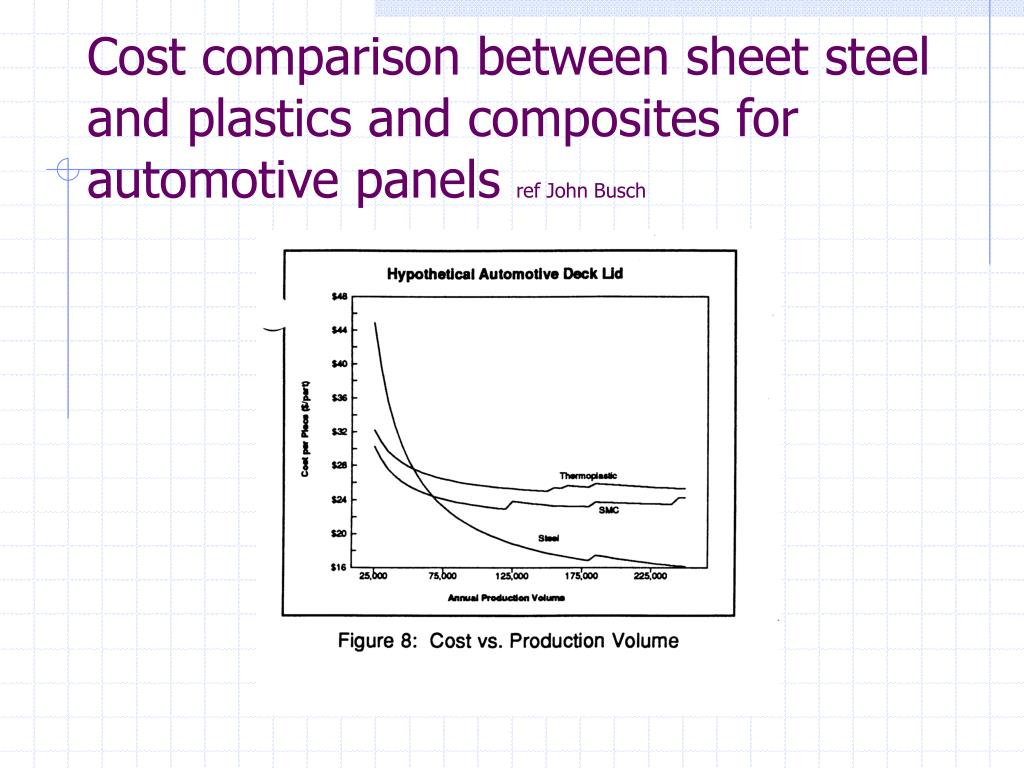 Cost comparison between sheet steel and plastics and composites for automotive panels