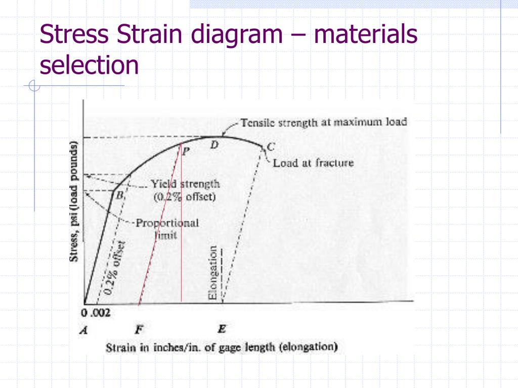 Stress Strain diagram – materials selection