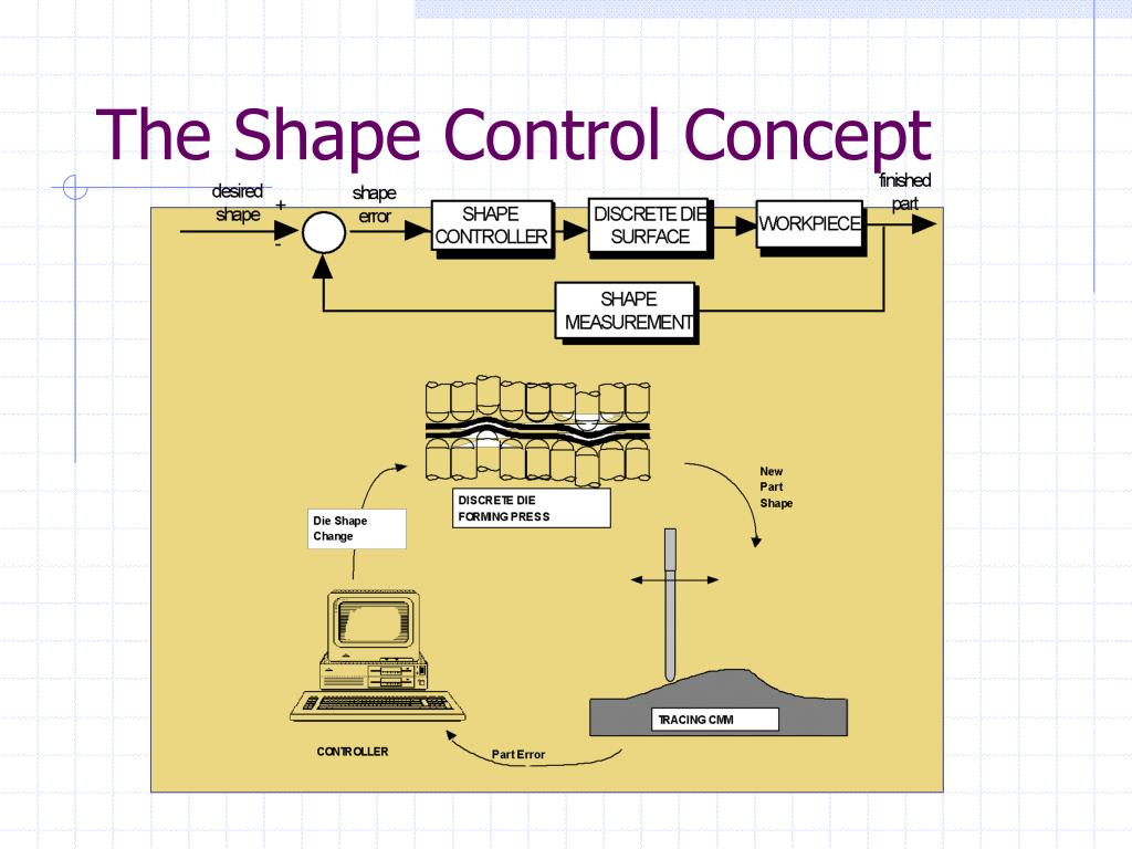 The Shape Control Concept
