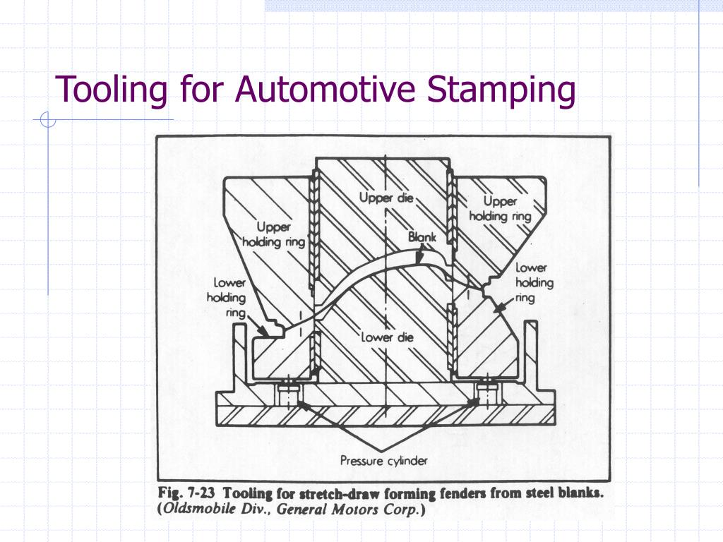Tooling for Automotive Stamping