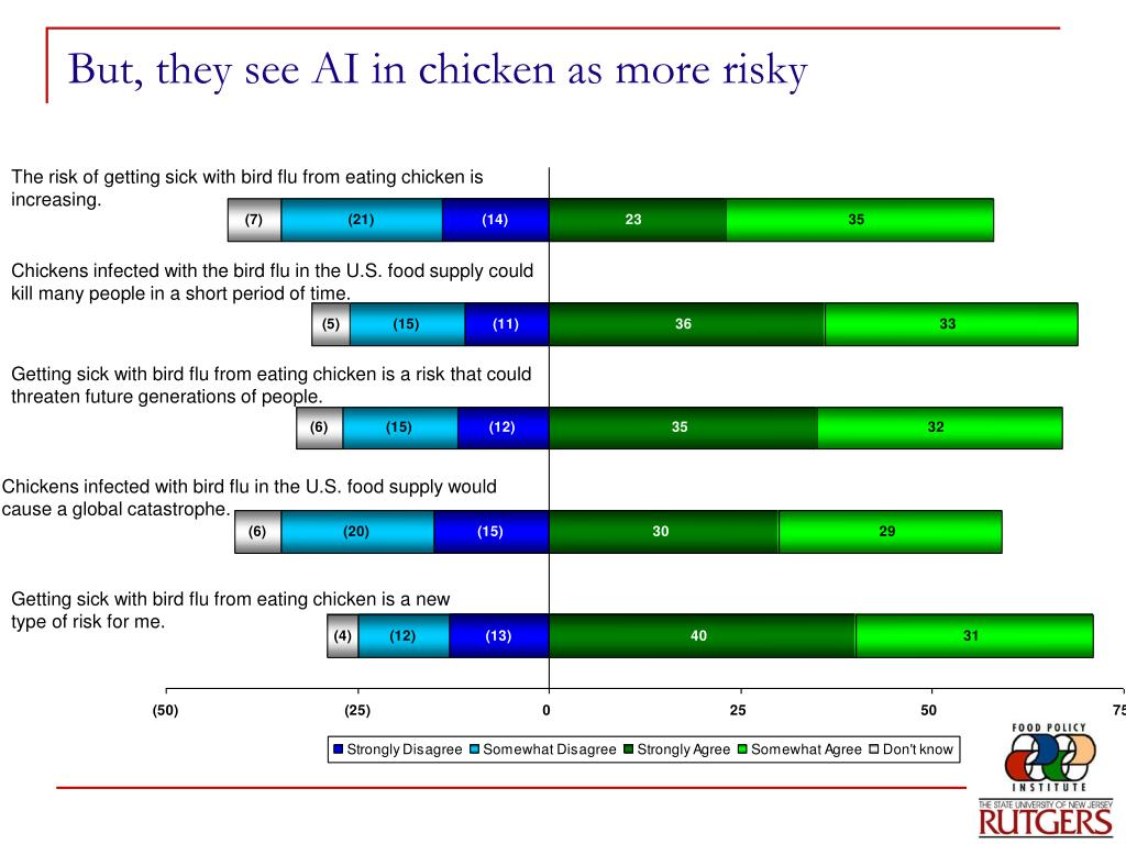 But, they see AI in chicken as more risky
