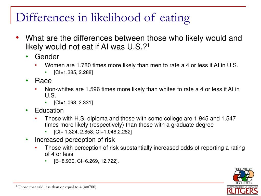 Differences in likelihood of eating
