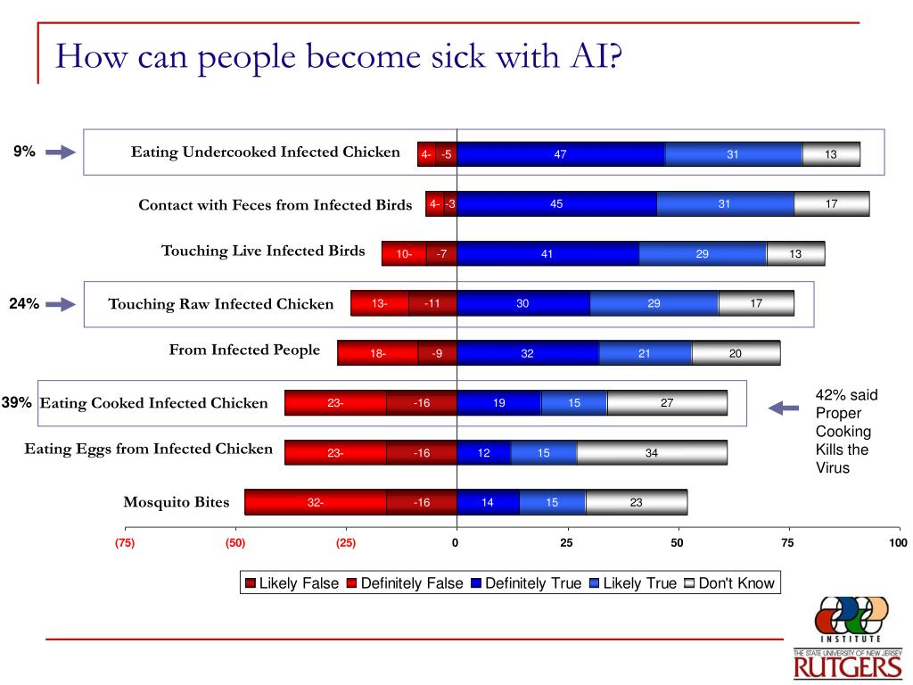 How can people become sick with AI?