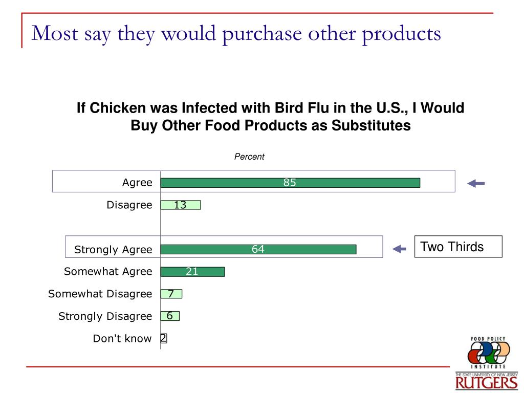 Most say they would purchase other products