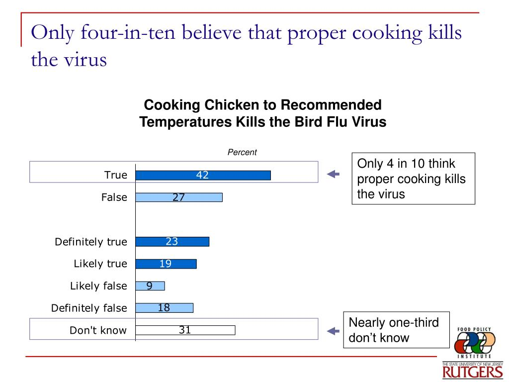 Only four-in-ten believe that proper cooking kills the virus