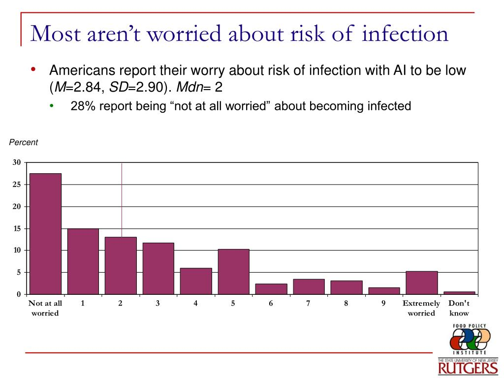 Most aren't worried about risk of infection