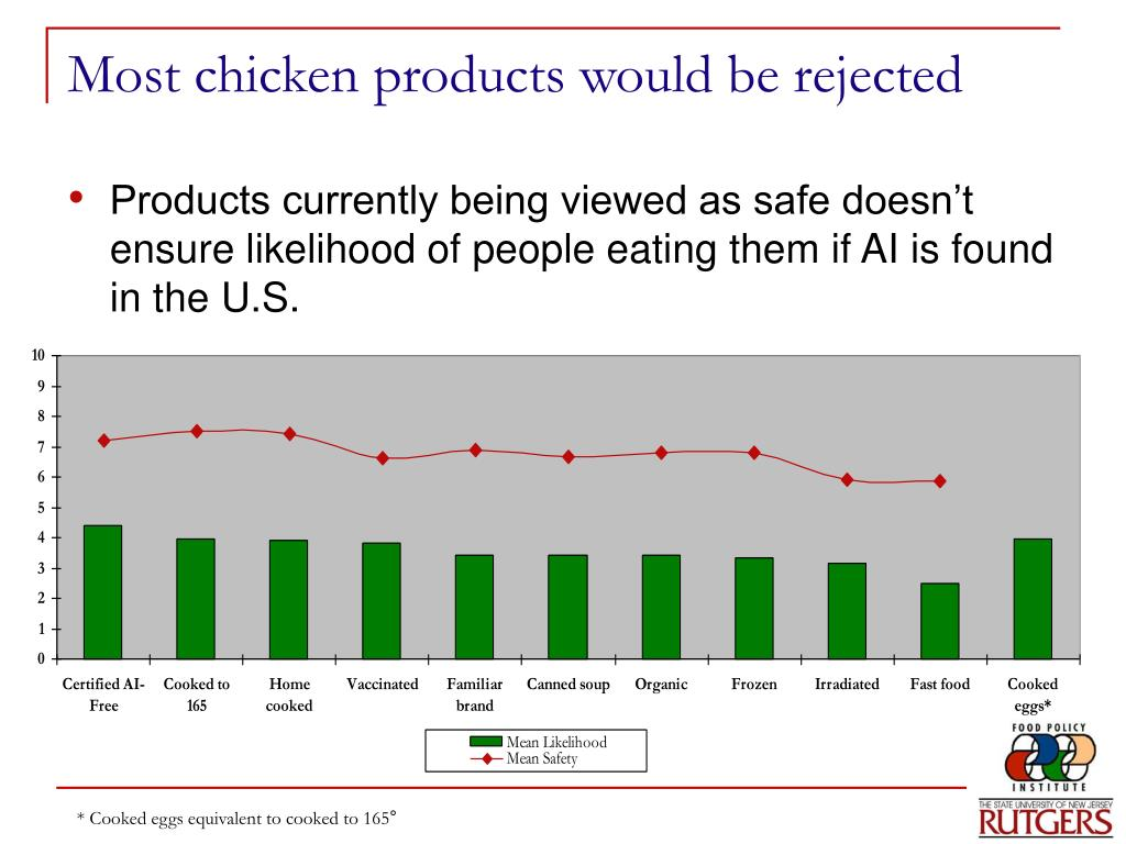 Most chicken products would be rejected