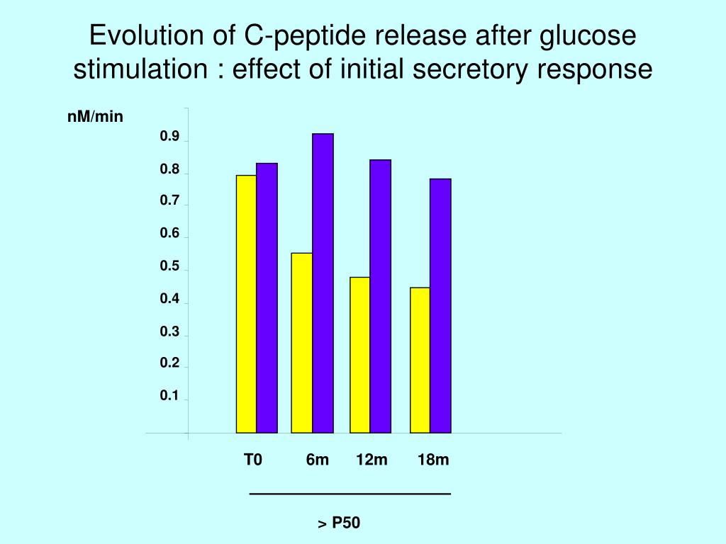Evolution of C-peptide release after glucose stimulation : effect of initial secretory response