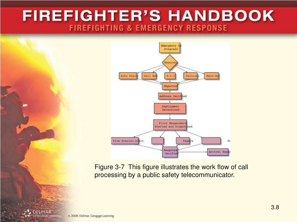 Figure 3-7  This figure illustrates the work flow of call processing by a public safety telecommunicator.
