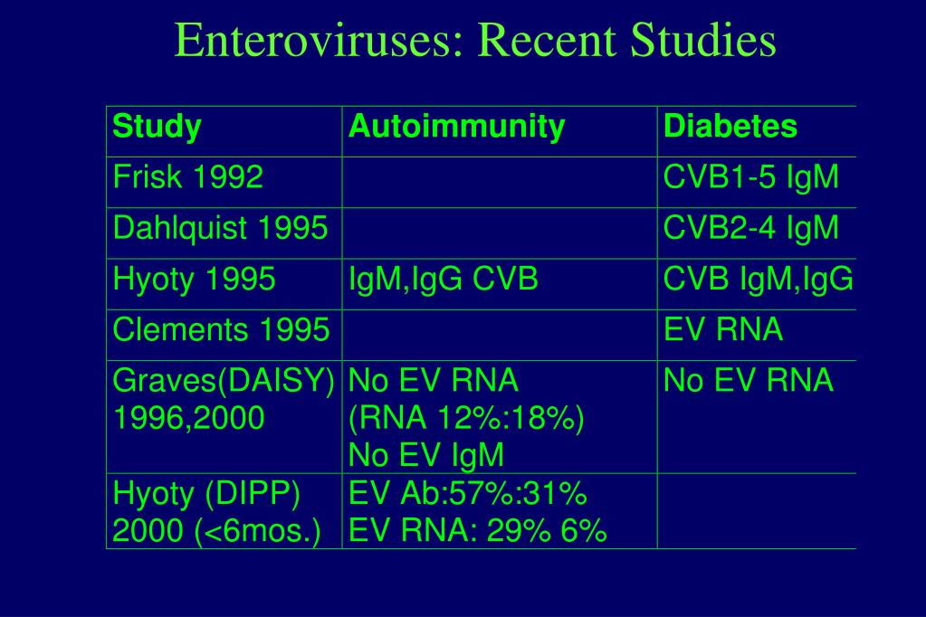 Enteroviruses: Recent Studies