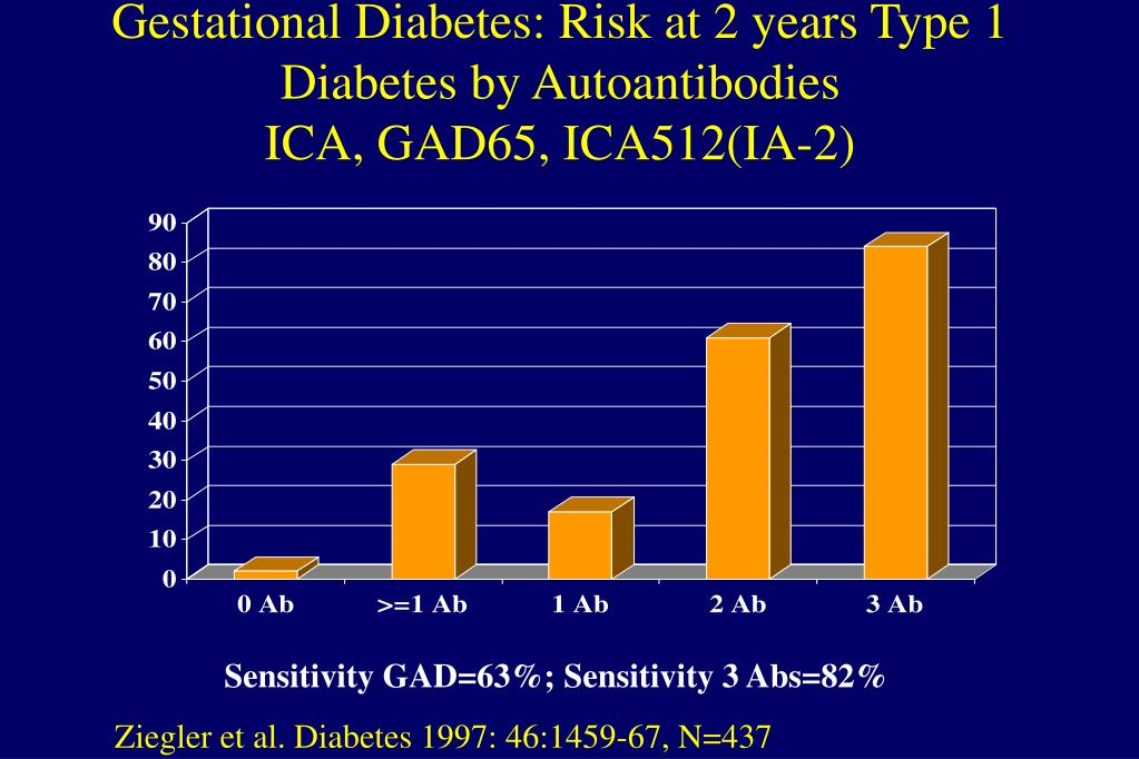 Gestational Diabetes: Risk at 2 years Type 1 Diabetes by Autoantibodies